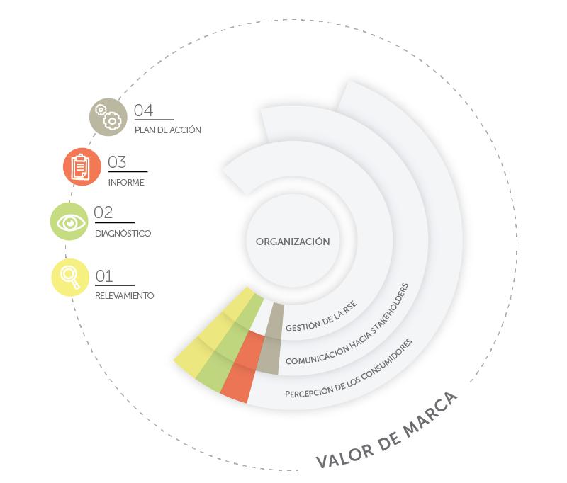 valor de marca sustentable